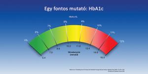 Egy fontos mutató: HbA1c