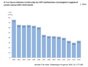 A cukorbetegség helyzete és alakulása Magyarországon