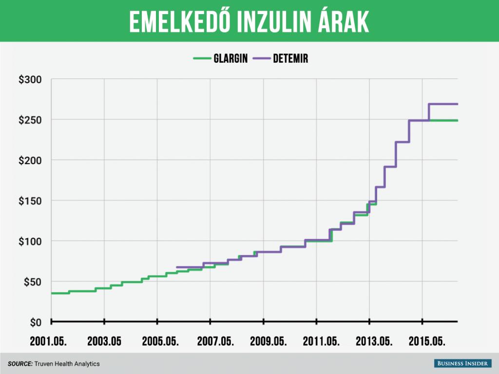 inzulin ára
