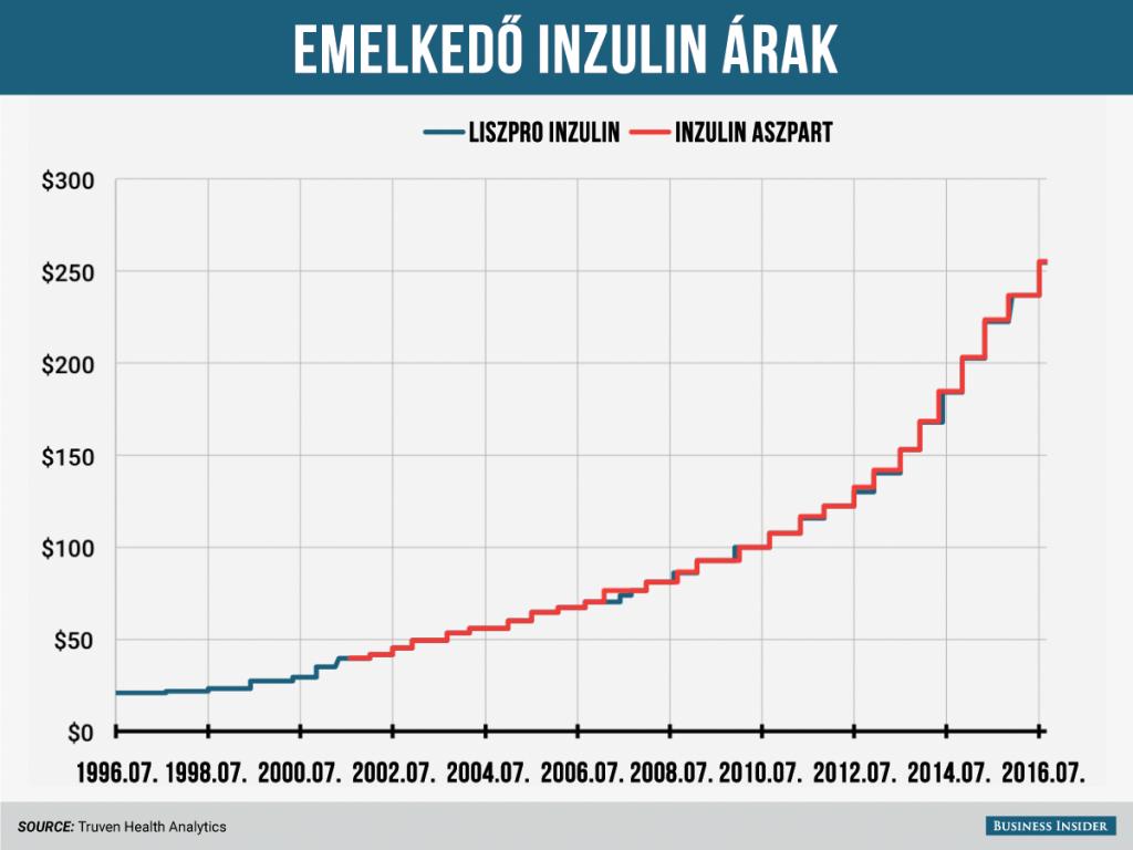 inzulinok ára