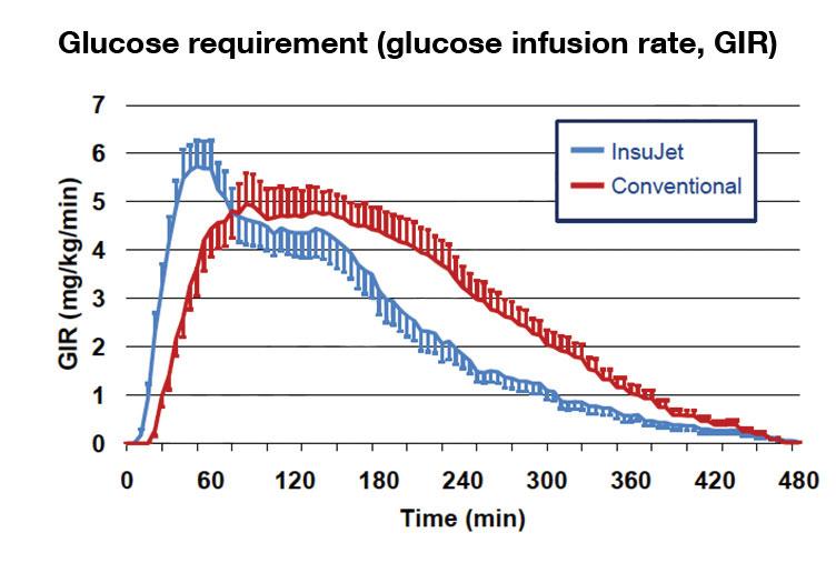 tűszúrás nélküli inzulin beadás