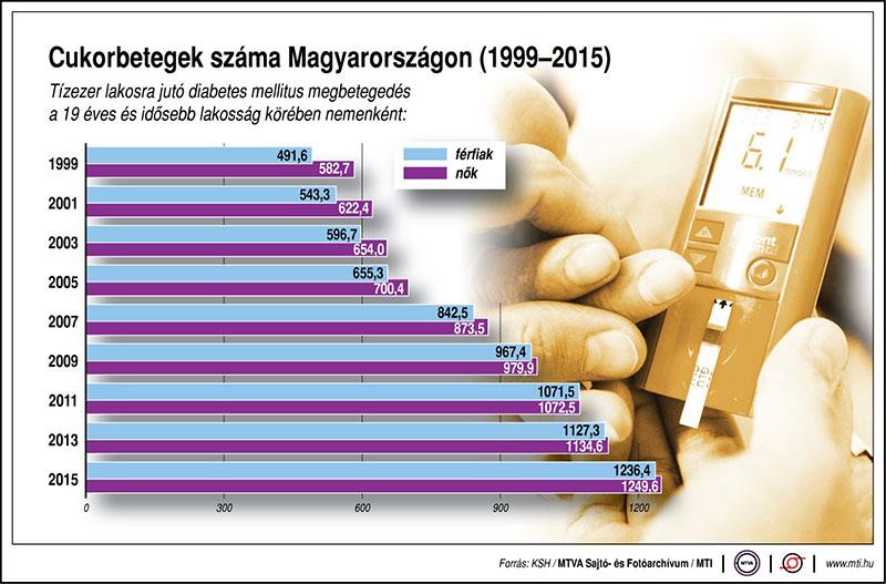 diabetes_magyarorszag_1999-2015.jpg
