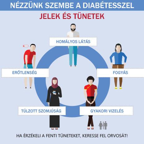 cukorbetegség tünetei