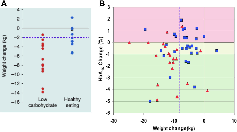 diéta a cukorbetegek adagja