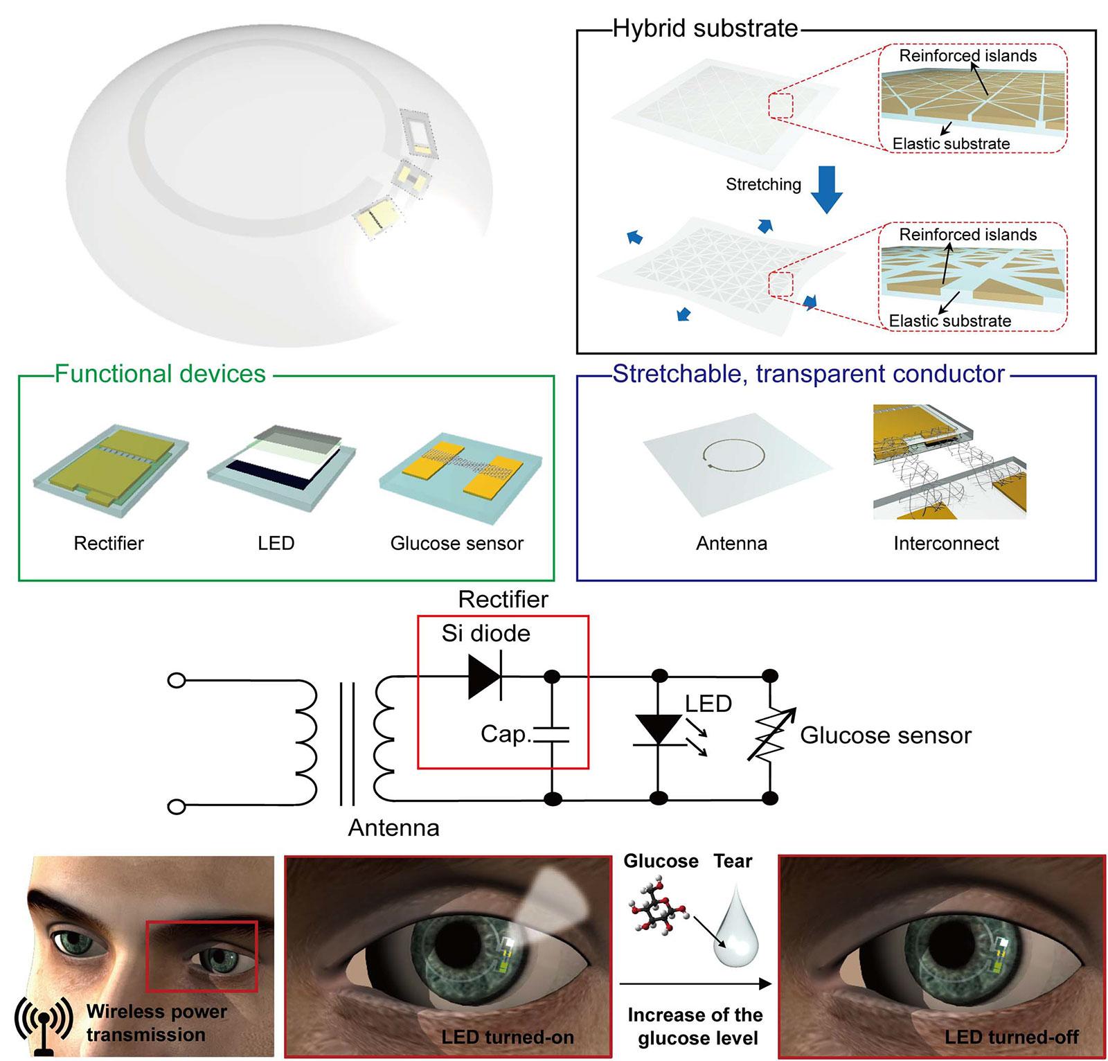 Nyújtható, átlátszó intelligens kontaktlencse-rendszer