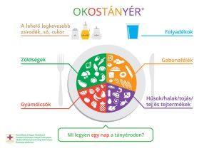 OKOSTÁNYÉR® – Új magyar táplálkozási ajánlás