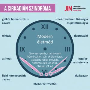 cirkadián szindróma