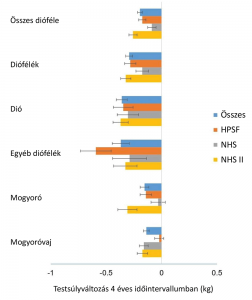 Diófélék hatása a testsúlyra