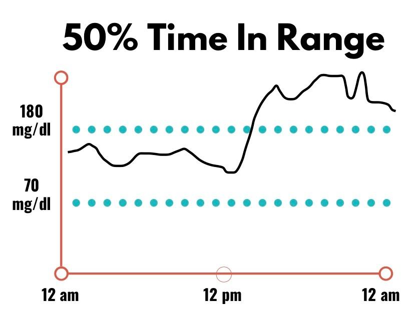 "A ""time in range"" jelentősége, fontossága"