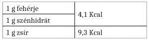tápanyagszámítás - az egyes tápanyagok elégésekor felszabaduló energia