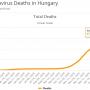 COVID halálozás Magyarországon